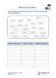 Wortarten ordnen Deutsch Arbeitsblatt 3.Klasse PDF