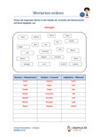 Wortarten ordnen Deutsch 4.Klasse Schulprobe PDF