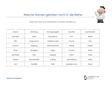Falsche - Nomen 4-5.Klasse Deutsch Übungen PDF